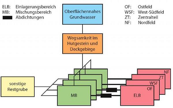 Modell nach PROSA      Quelle: ESK 2010 - Stellungnahme ERAM