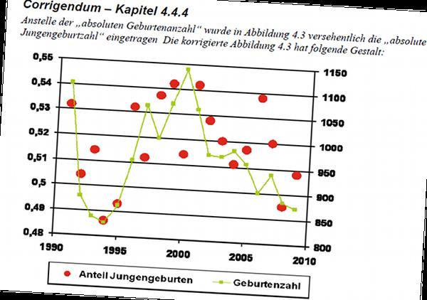 Quelle: Veränderungen beim sekundären Geschlechterverhältnis in der Umgebung des Transportbehälterlagers Gorleben ab 1995