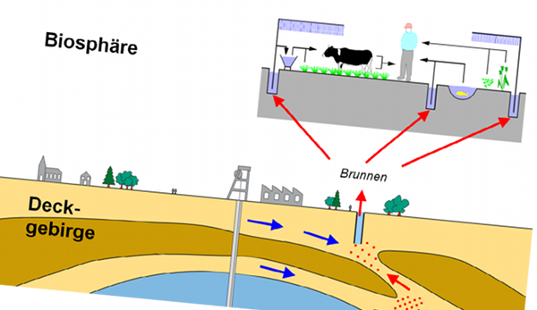 Quelle: Öko-Institut e.V., GRS mbH, et al.(2008). Endlagerung wärmeentwickelnder radioaktiver Abfälle in Deutschland.